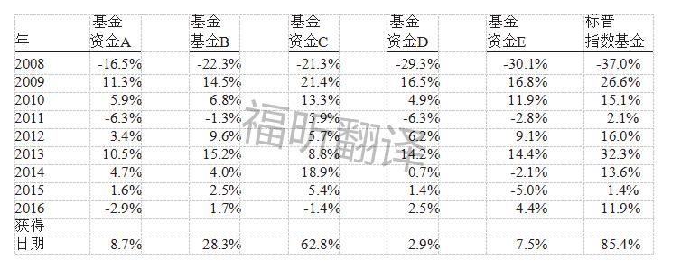 2016基金资金情况与指数.png