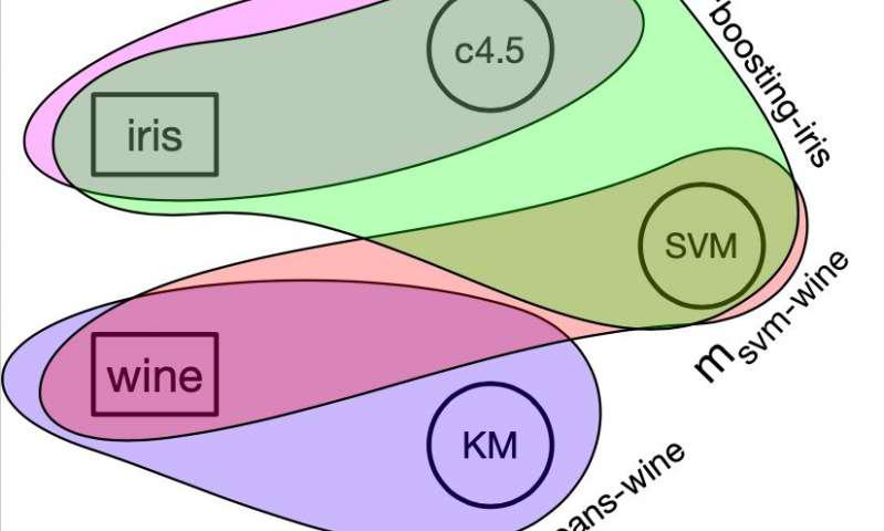 表示为超图的机器学习系统的示例.png