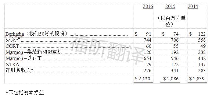 与金融公司的税前收益表.png
