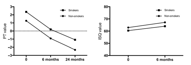 在上颌骨立即植入后,吸烟者和非吸烟者后部区域的植入物稳定性.png