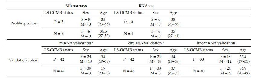 包括分析人群中的患者。年龄-平均(范围).png