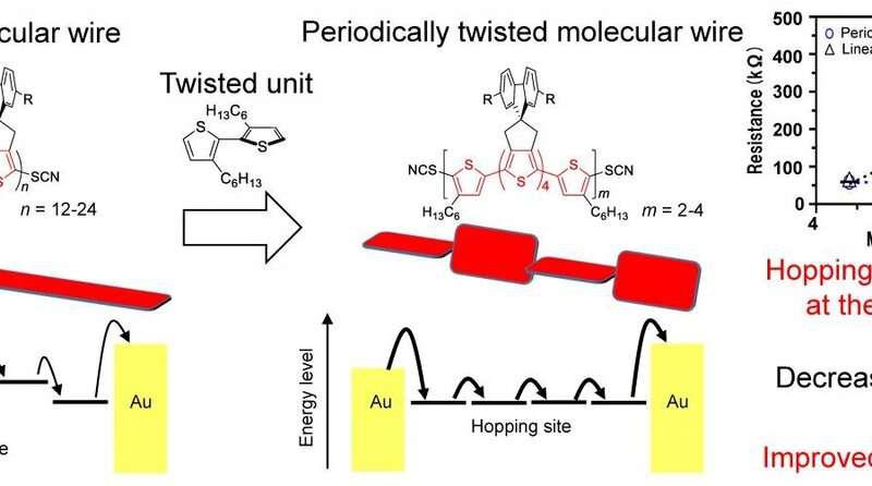周期性扭曲分子线的概念和化学结构.png