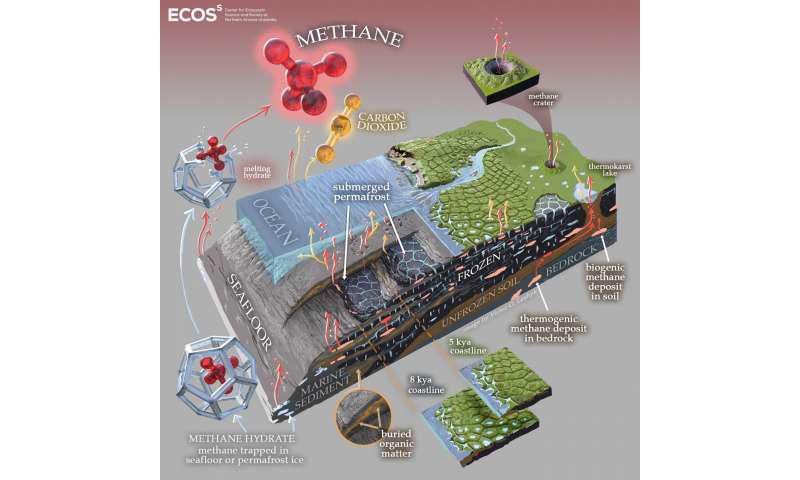 海底和沿海多年冻土生态系统的艺术图,强调温室气体的产生和释放.png