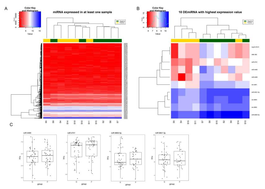 微阵列表达的miRNA结果.png