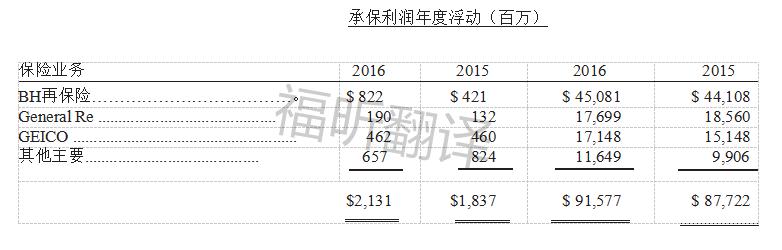 2016奶奶承保利润年度浮动(百万).png
